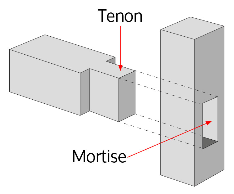 Mortise and Tenon Diagram
